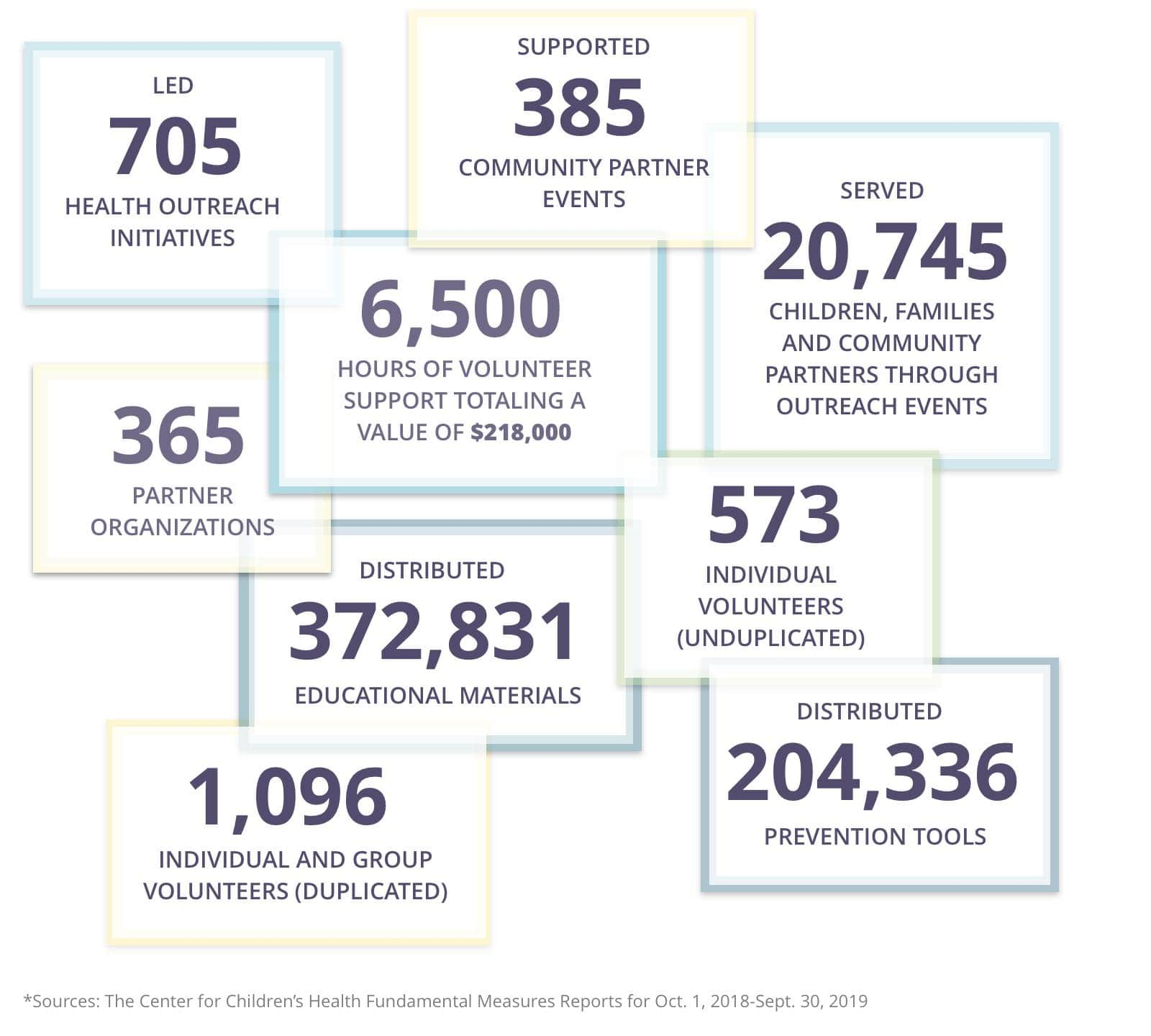 Outreach numbers